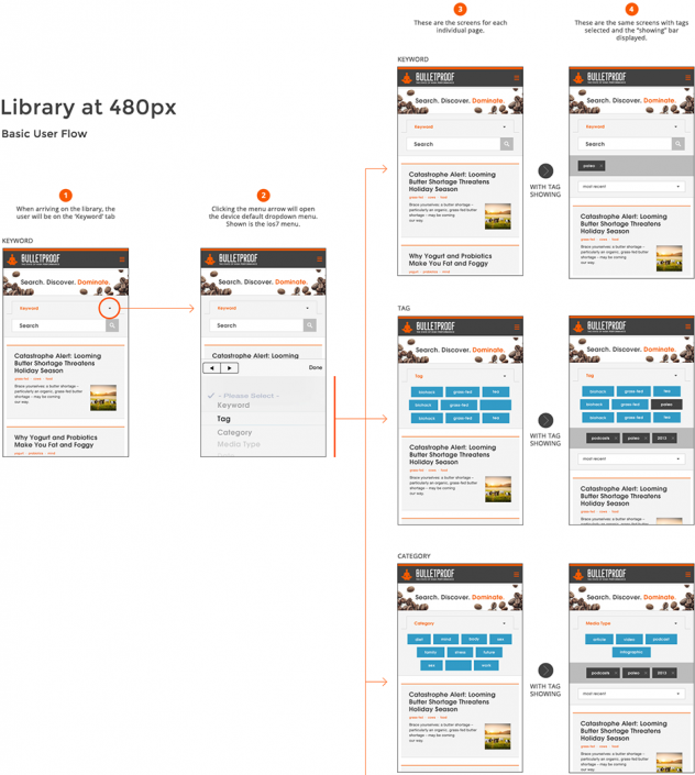 Library User Flow